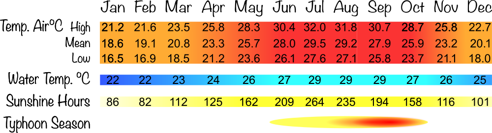 table of Ishigaki mean temperatures